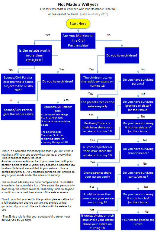 Intestacy Flowchart PNG.fw